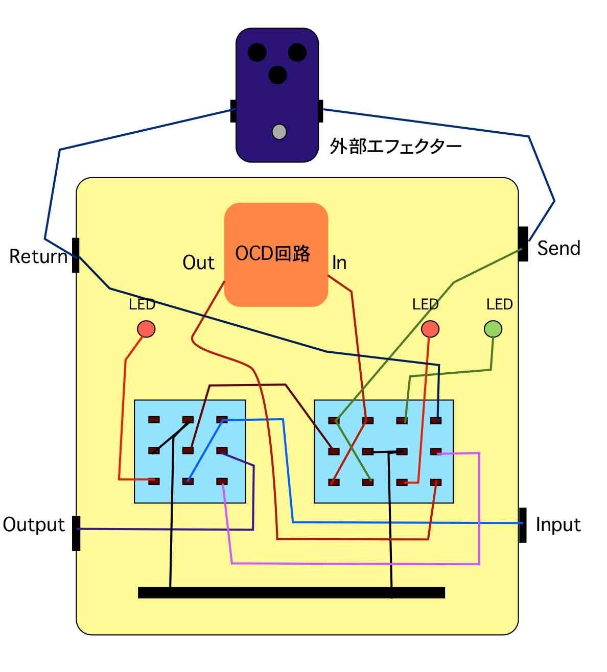 OdSystem